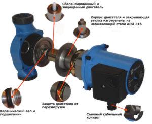 Насос IMP pumps GHN 32-120