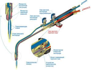 Современный мир газосварочного оборудования