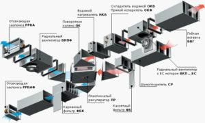 Основы вентиляционных систем