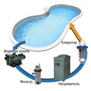 Обработка воды в домашних условиях