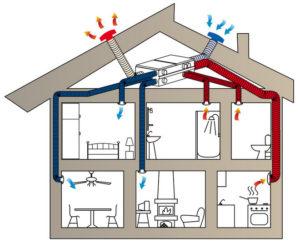 Приточно-вытяжная вентиляция в здании