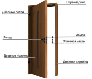 Из каких деталей состоит дверной блок: основные и дополнительные составляющие
